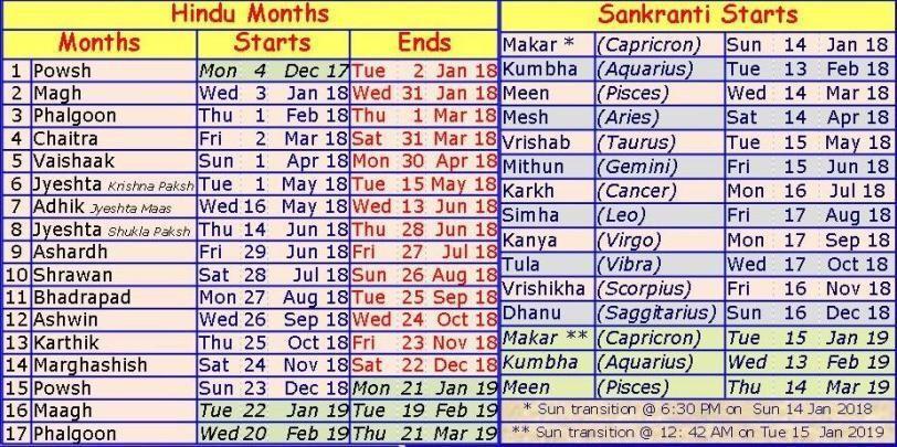 Religious Festival Calendar 2019 The 2019 Hindu Calendar, Religious Festivals, and Zodiac
